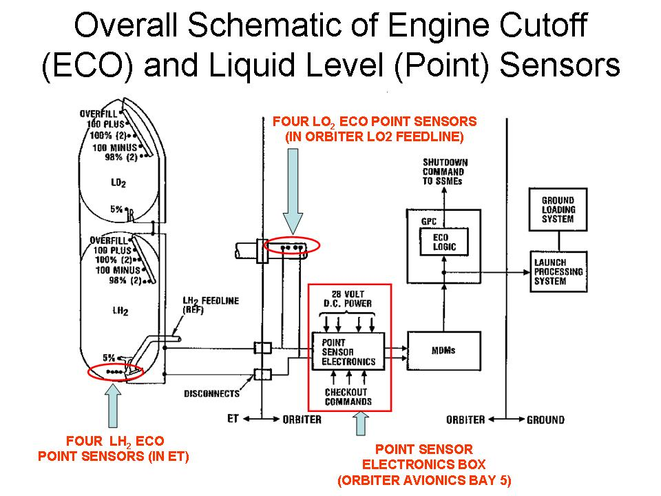 The space shuttles ECO (engine cut-off) sensor system.