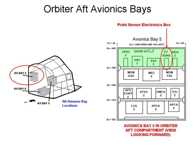 Space Shuttle ECO Sensors: Orbiter Aft Avionics Bays