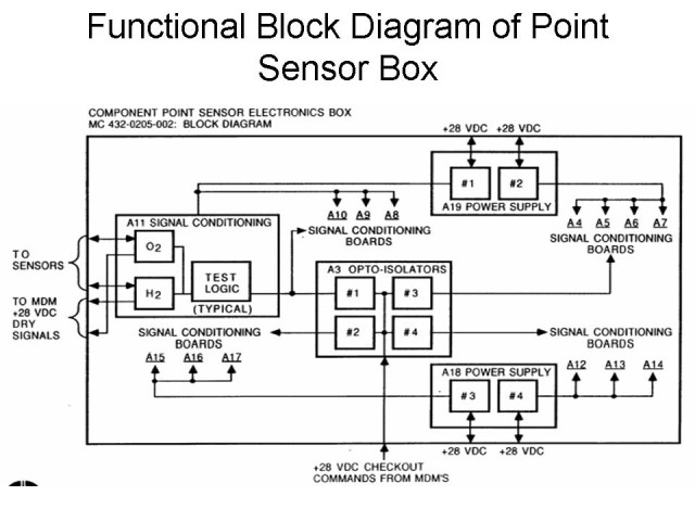Space Shuttle ECO Sensors: Functional Block Diagram of Point Sensor Box