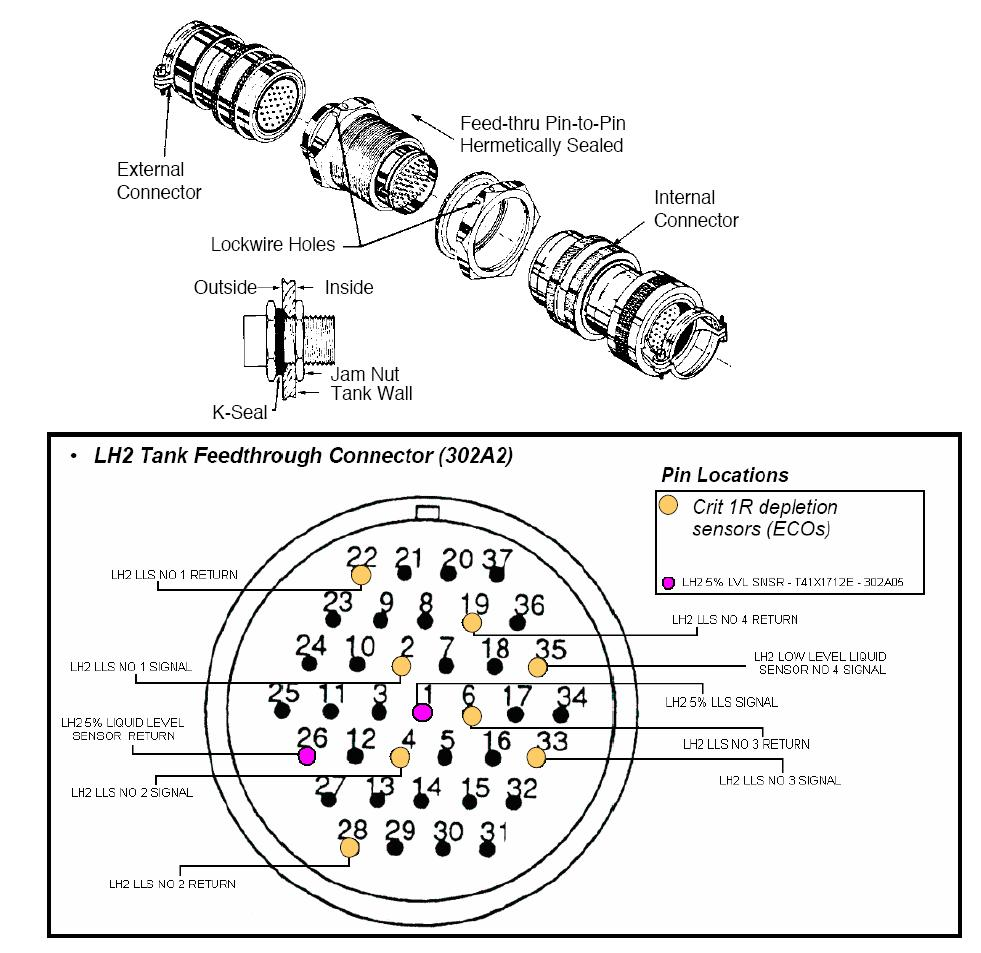 Schematic of the space shuttle's feedthrough connector. Image Credit: NASA/STS-14 FRR
